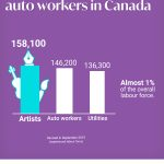 Infographic: More artists than auto workers in Canada