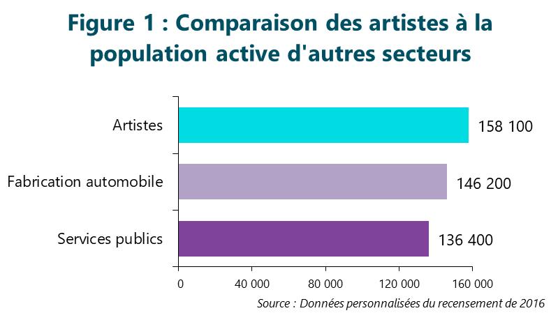 Figure 1 : Comparaison des artistes à la population active d'autres secteurs