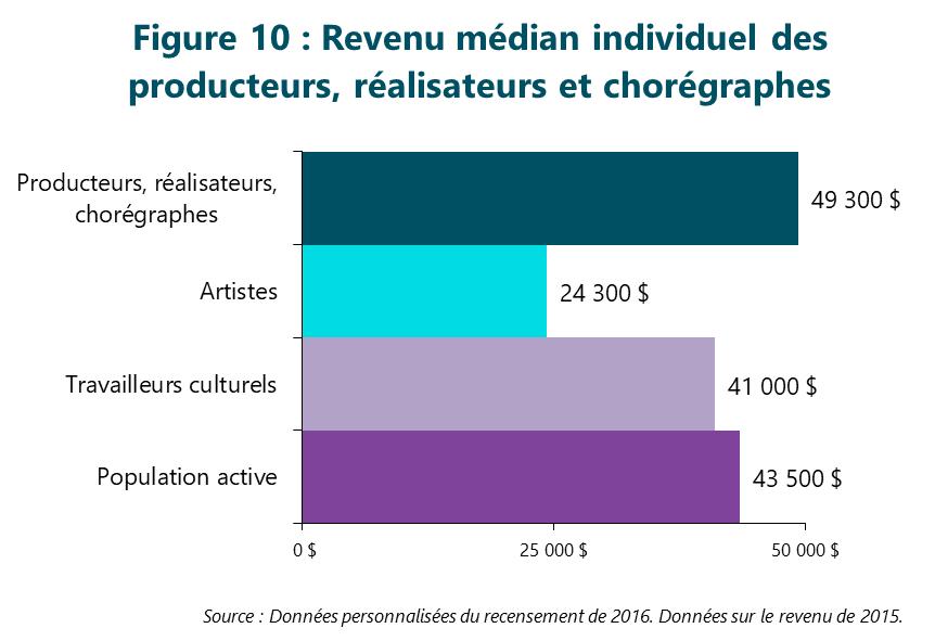 Figure 10 : Revenu médian individuel des producteurs, réalisateurs et chorégraphes