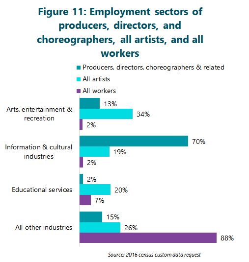 Figure 11: Employment sectors of producers, directors, and choreographers, all artists, and all workers