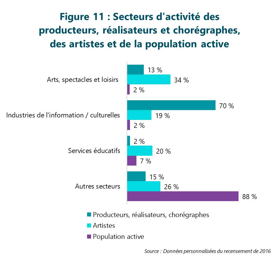 Figure 11 : Secteurs d'activité des producteurs, réalisateurs et chorégraphes, des artistes et de la population active