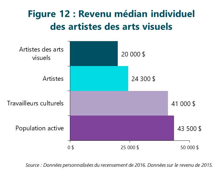 Figure 12 : Revenu médian individuel des artistes des arts visuels