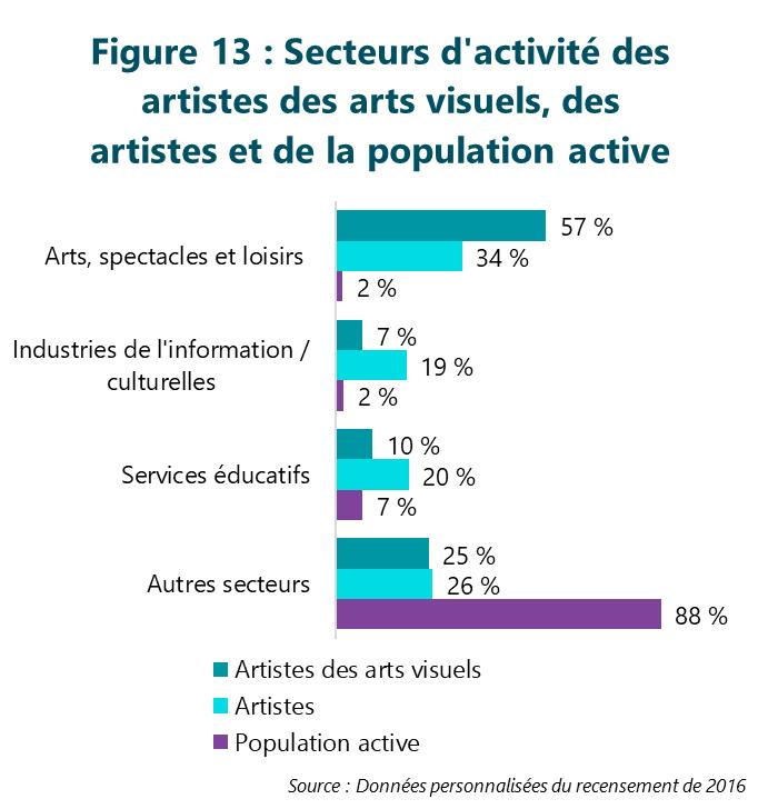 Figure 13 : Secteurs d'activité des artistes des arts visuels, des artistes et de la population active
