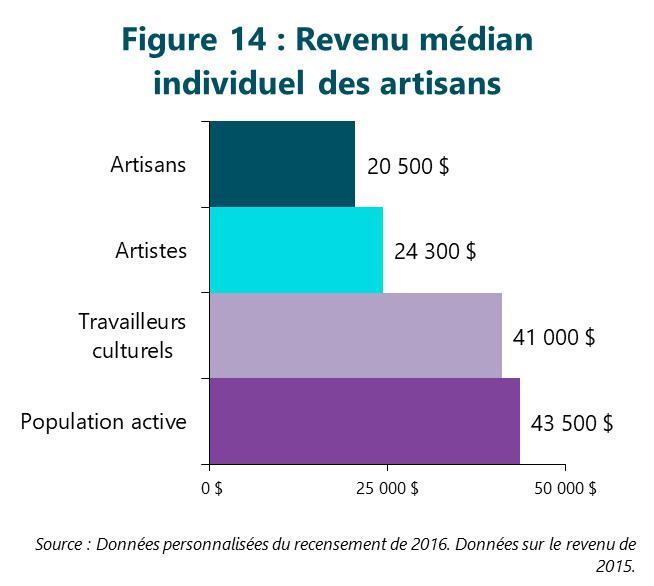 Figure 14 : Revenu médian individuel des artisans