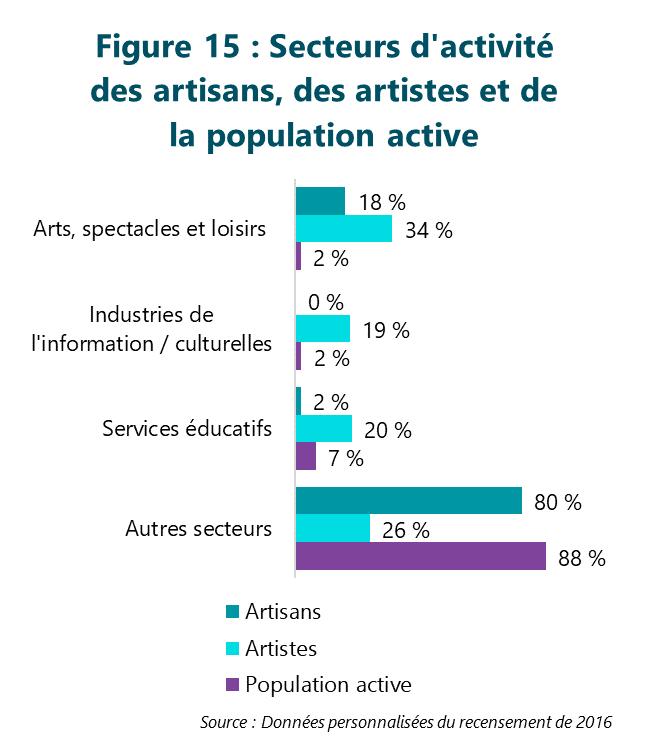 Figure 15 : Secteurs d'activité des artisans, des artistes et de la population active