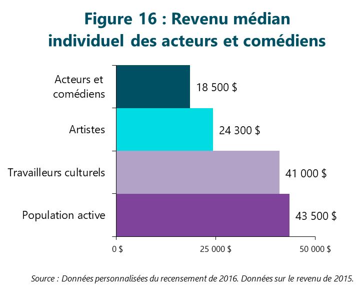 Figure 16 : Revenu médian individuel des acteurs et comédiens