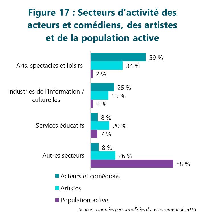 Figure 17 : Secteurs d'activité des acteurs et comédiens, des artistes et de la population active