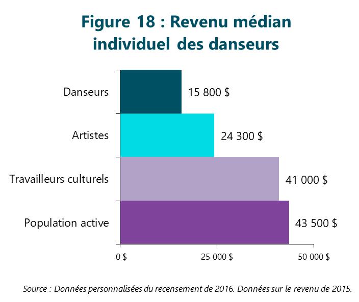 Figure 18 : Revenu médian individuel des danseurs