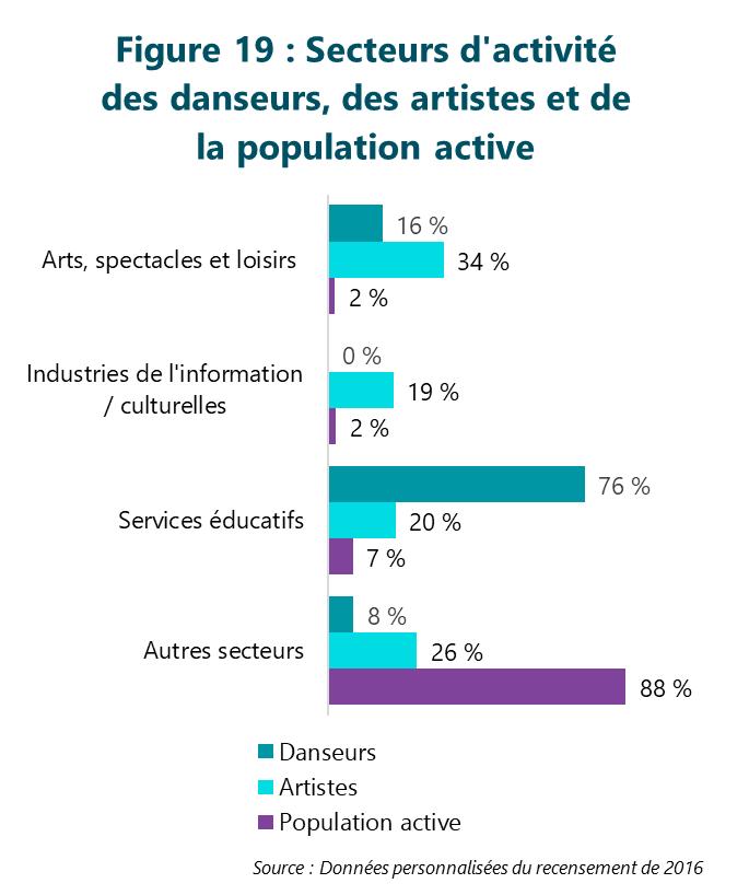 Figure 19 : Secteurs d'activité des danseurs, des artistes et de la population active