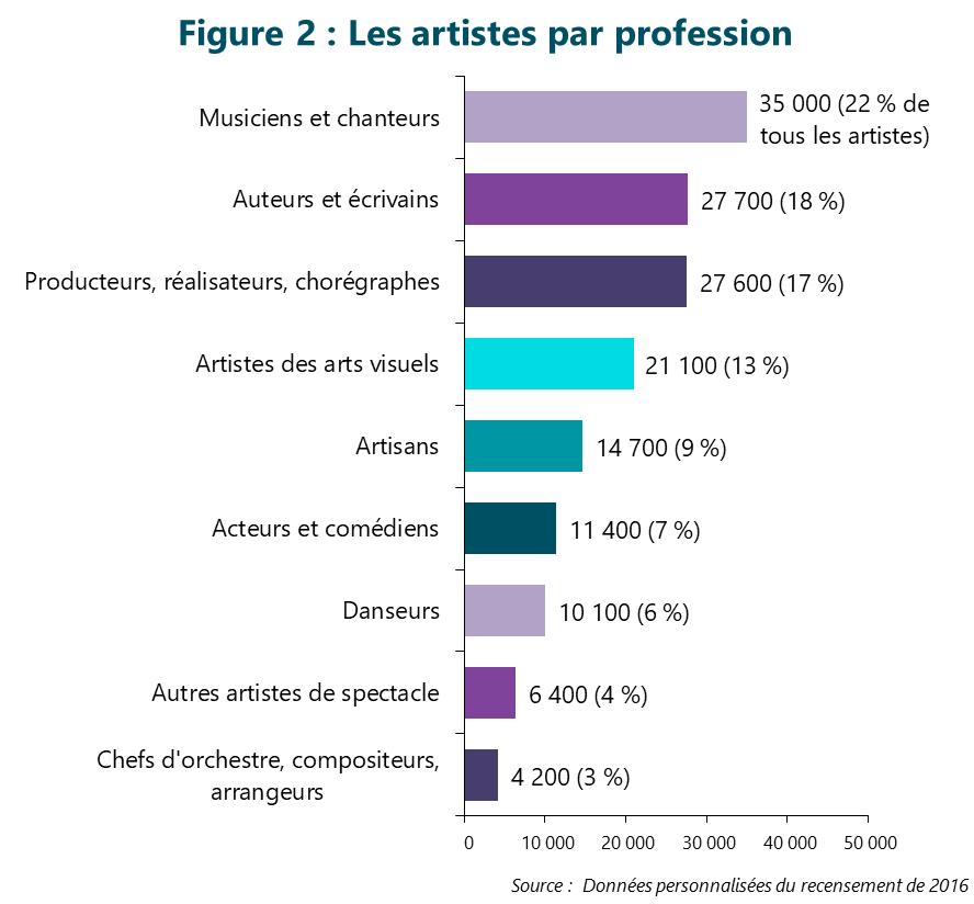Figure 2 : Les artistes par profession