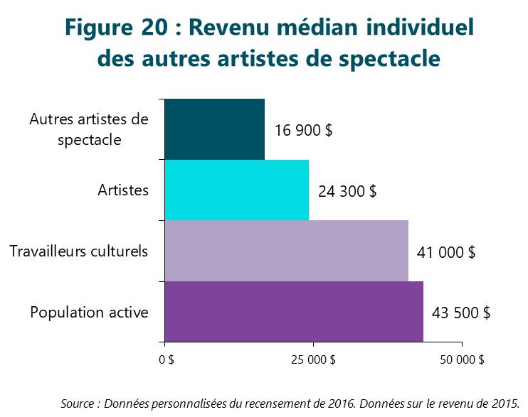 Figure 20 : Revenu médian individuel des autres artistes de spectacle
