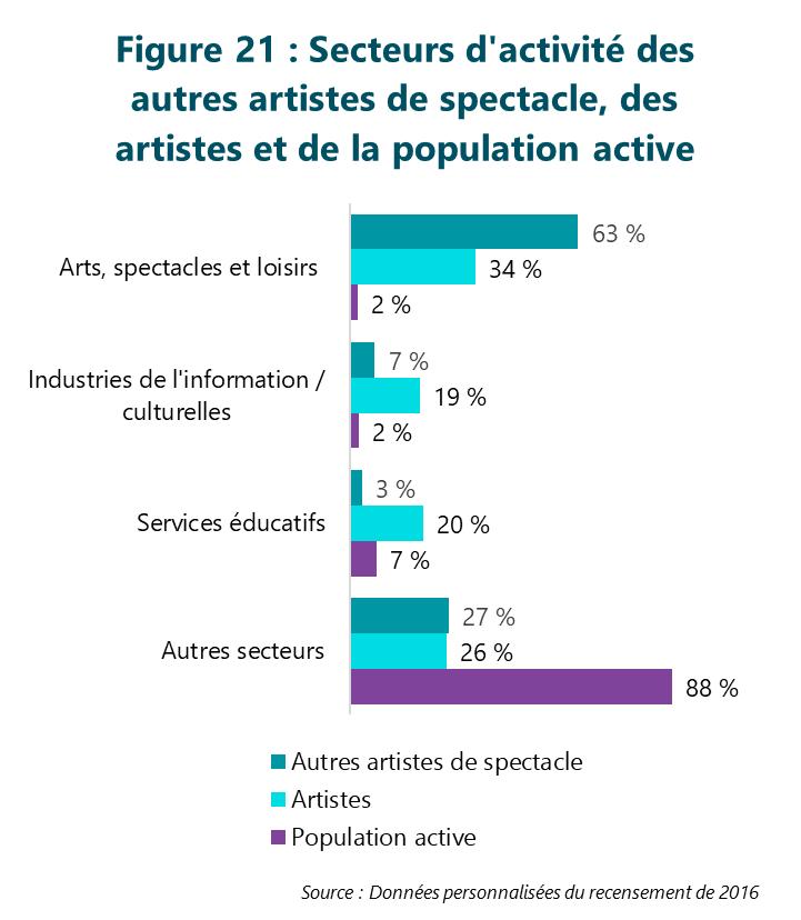 Figure 21 : Secteurs d'activité des autres artistes de spectacle, des artistes et de la population active