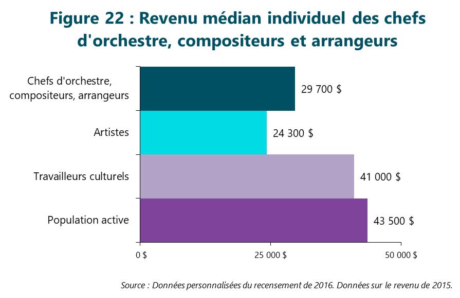 Figure 22 : Revenu médian individuel des chefs d'orchestre, compositeurs et arrangeurs