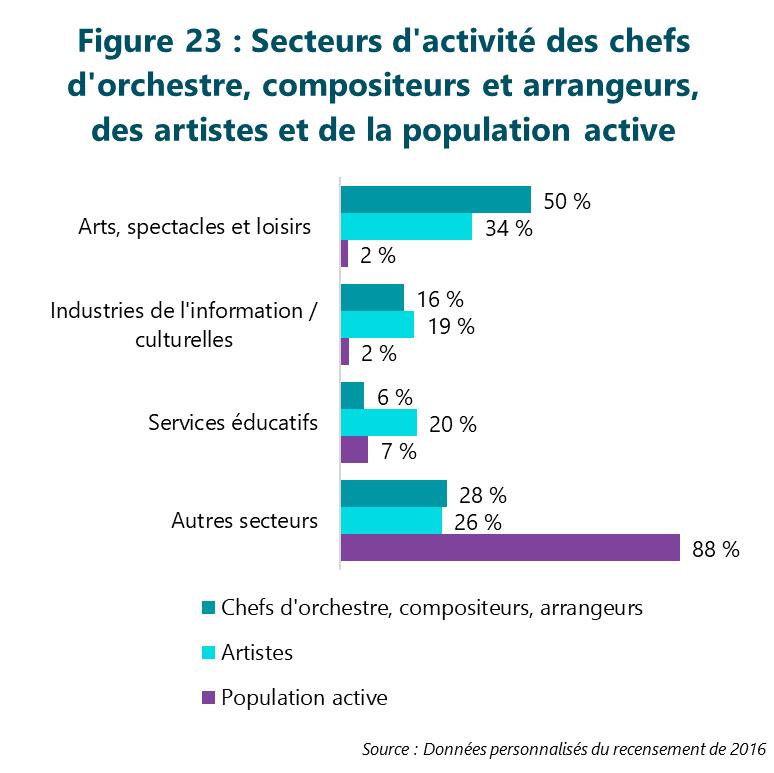 Figure 23 : Secteurs d'activité des chefs d'orchestre, compositeurs et arrangeurs, des artistes et de la population active