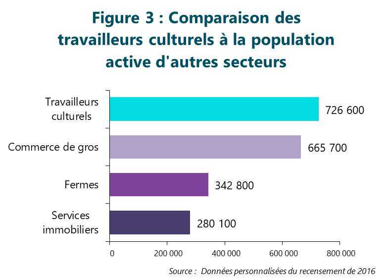 Figure 3 : Comparaison des travailleurs culturels à la population active d'autres secteurs