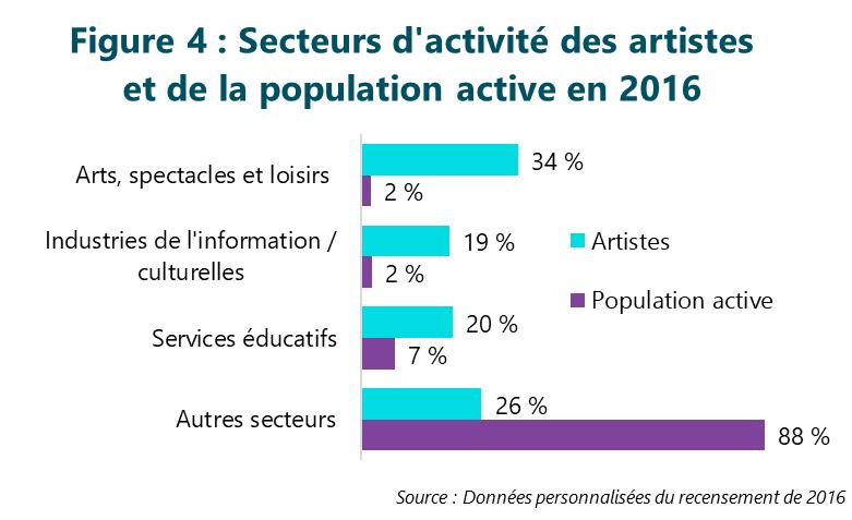 Figure 4 : Secteurs d'activité des artistes et de la population active en 2016
