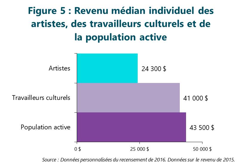 Figure 5: Revenu médian individuel des artistes, des travailleurs culturels et de la population active