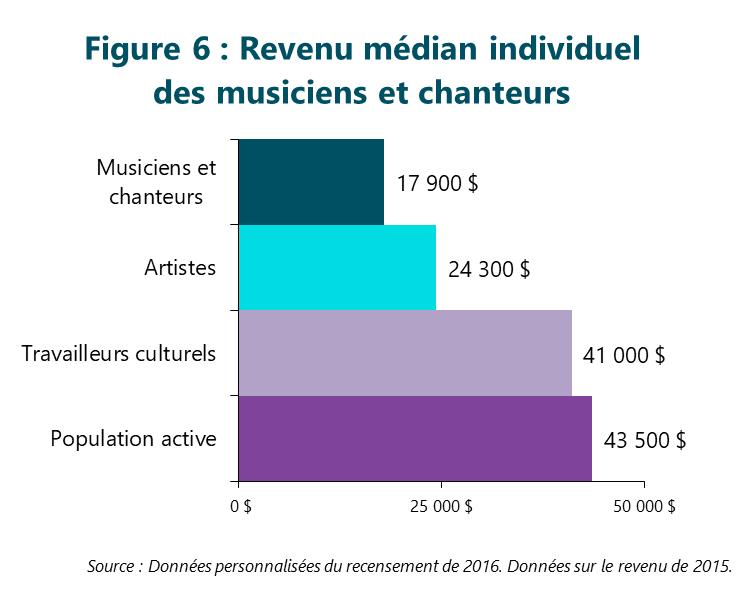 Figure 6 : Revenu médian individuel des musiciens et chanteurs