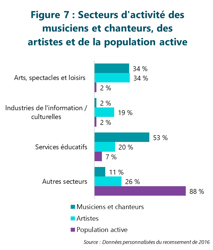 Figure 7 : Secteurs d'activité des musiciens et chanteurs, des artistes et de la population active