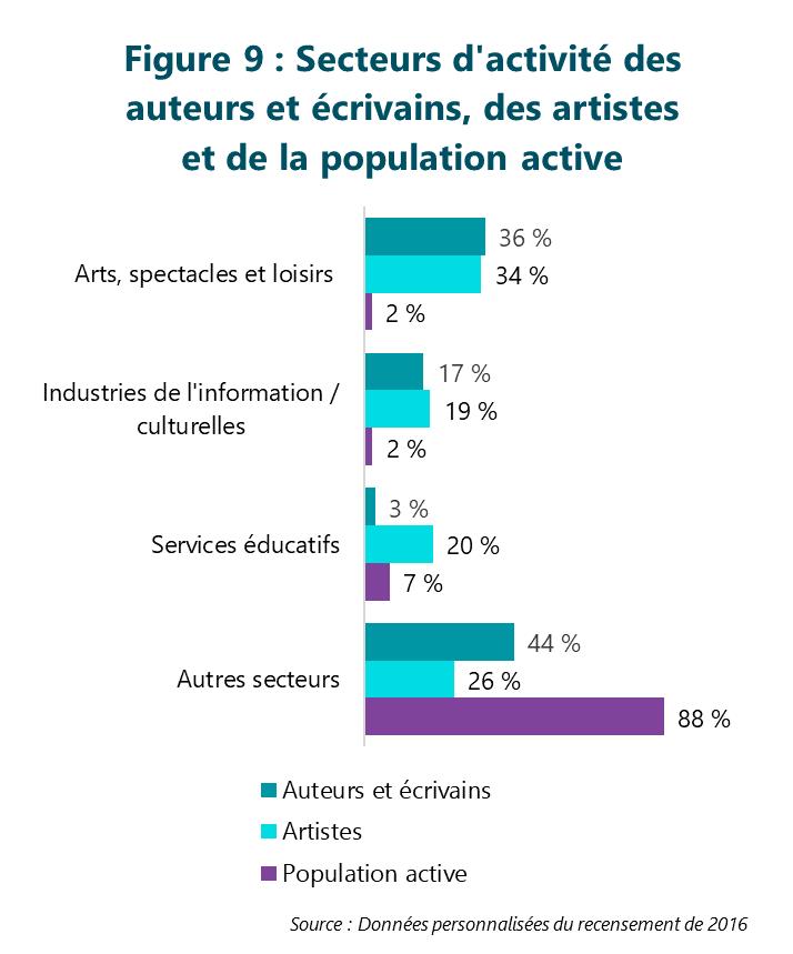 Figure 9 : Secteurs d'activité des auteurs et écrivains, des artistes et de la population active