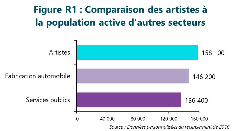 Figure R1 : Comparaison des artistes à la population active d'autres secteurs