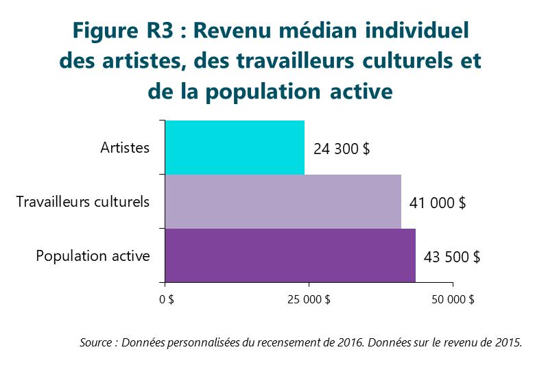 Figure R3: Revenu médian individuel des artistes, des travailleurs culturels et de la population active
