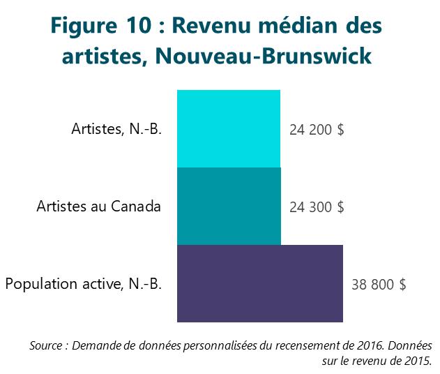 Figure 10 : Revenu médian des artistes, Nouveau-Brunswick