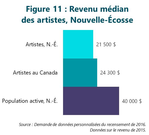 Figure 11 : Revenu médian des artistes, Nouvelle-Écosse