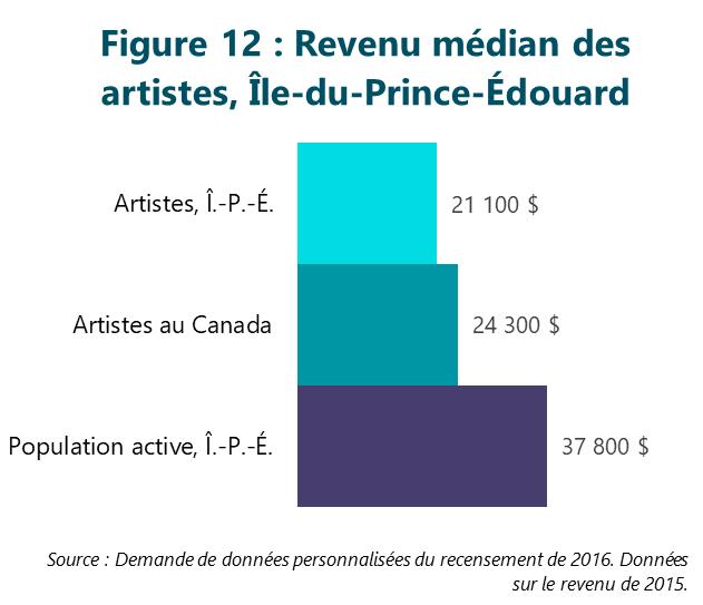 Figure 12 : Revenu médian des artistes, Île-du-Prince-Édouard