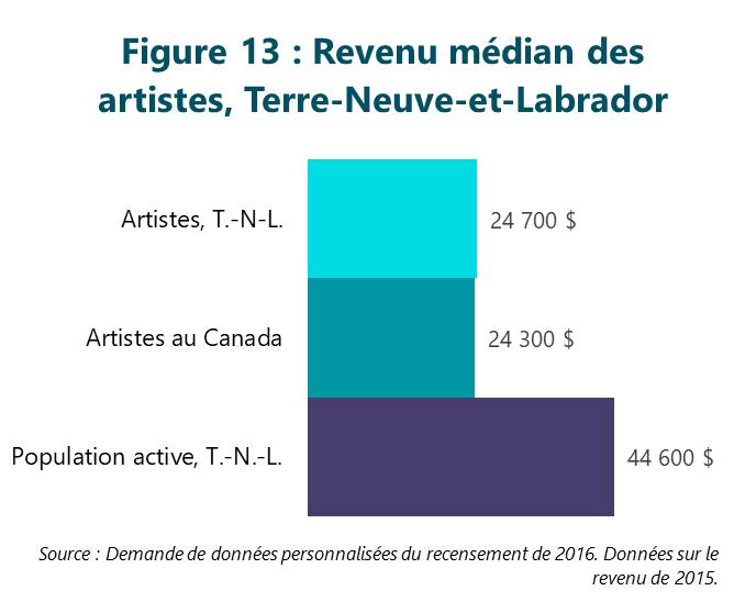 Figure 13 : Revenu médian des artistes, Terre-Neuve-et-Labrador