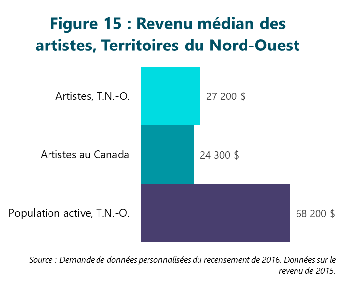 Figure 15 : Revenu médian des artistes, Territoires du Nord-Ouest