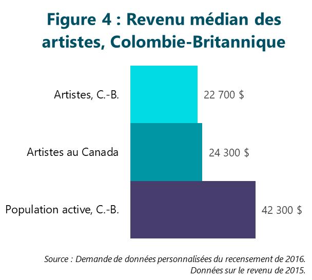 Figure 4 : Revenu médian des artistes, Colombie-Britannique