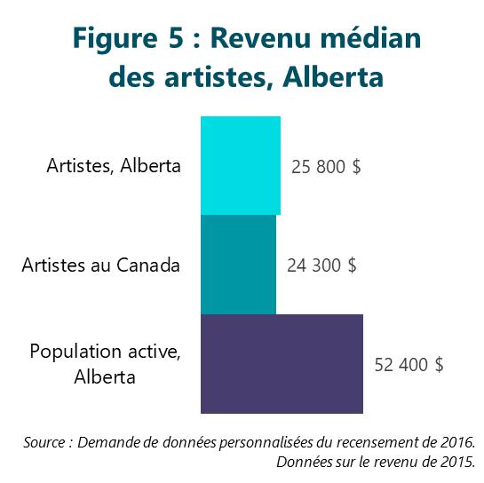 Figure 5 : Revenu médian des artistes, Alberta
