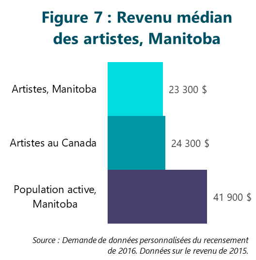 Figure 7 : Revenu médian des artistes, Manitoba