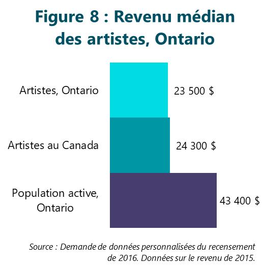 Figure 8 : Revenu médian des artistes, Ontario