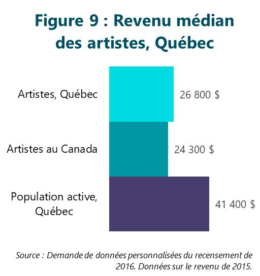 Figure 9 : Revenu médian des artistes, Québec