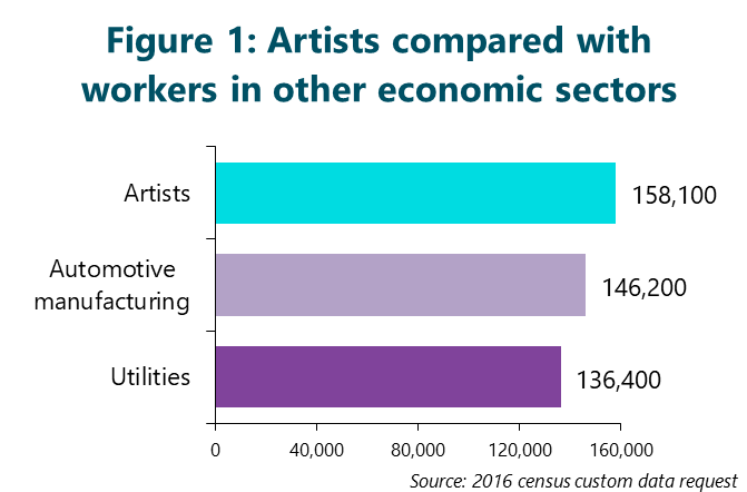 Figure 1: Artists compared with workers in other economic sectors