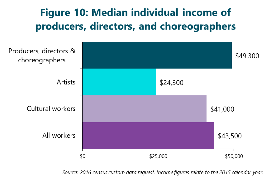 Figure 10: Median individual income of producers, directors, and choreographers