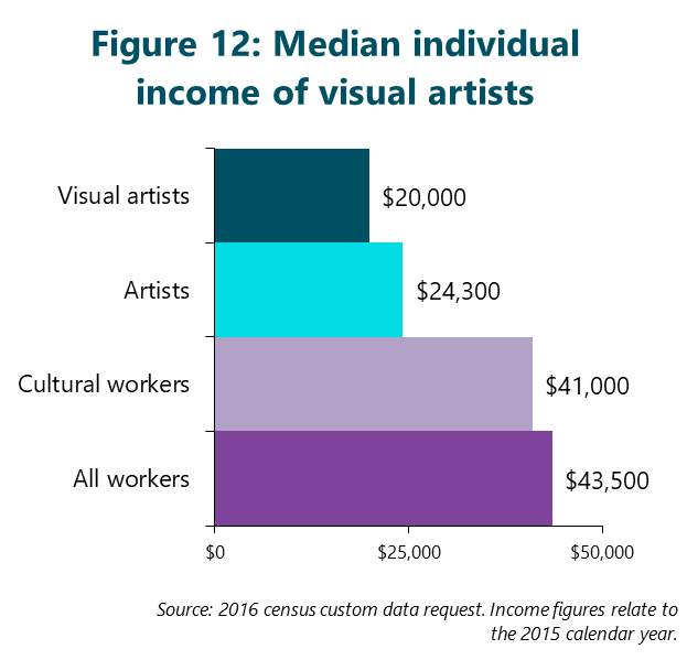 Figure 12: Median individual income of visual artists