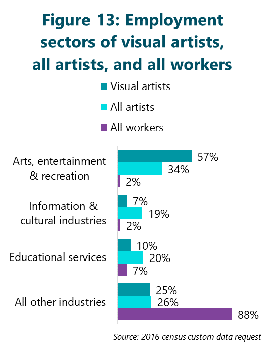 Figure 13: Employment sectors of visual artists, all artists, and all workers