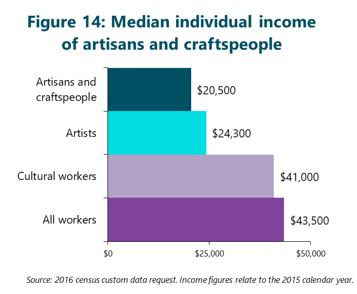 Figure 14: Median individual income of artisans and craftspeople