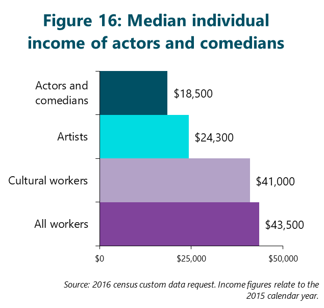 Figure 16: Median individual income of actors and comedians