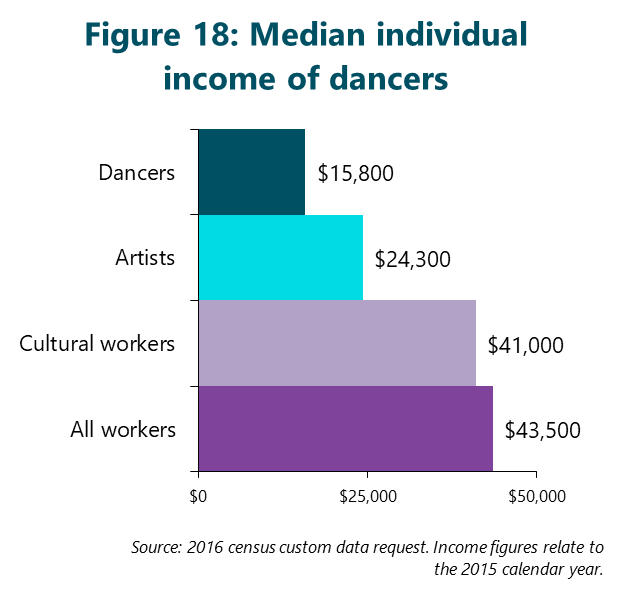 Figure 18: Median individual income of dancers