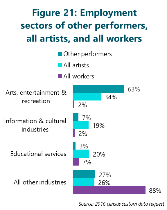 Figure 21: Employment sectors of other performers, all artists, and all workers