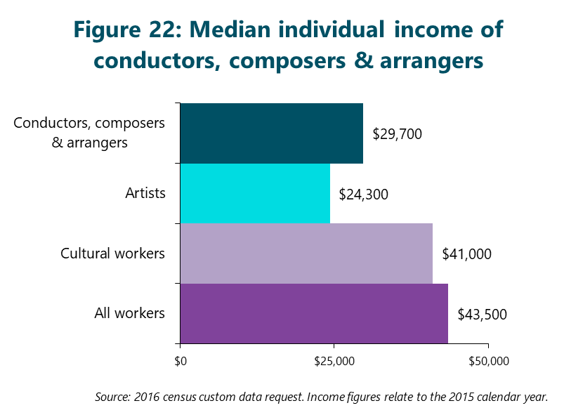 Figure 22: Median individual income of conductors, composers, and arrangers