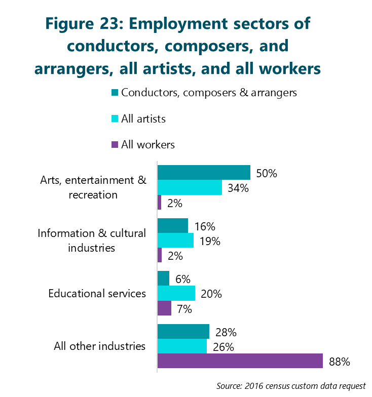 Figure 23: Employment sectors of conductors, composers, and arrangers, all artists, and all workers