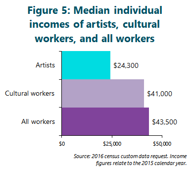 Figure 5: Median individual incomes of artists, cultural workers, and all workers