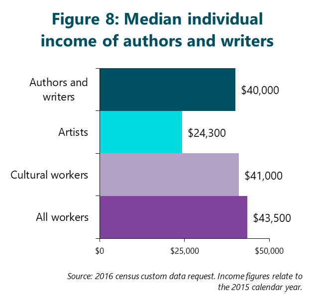 Figure 8: Median individual income of authors and writers