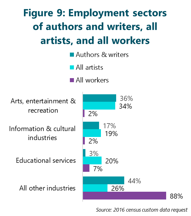 Figure 9: Employment sectors of authors and writers, all artists, and all workers