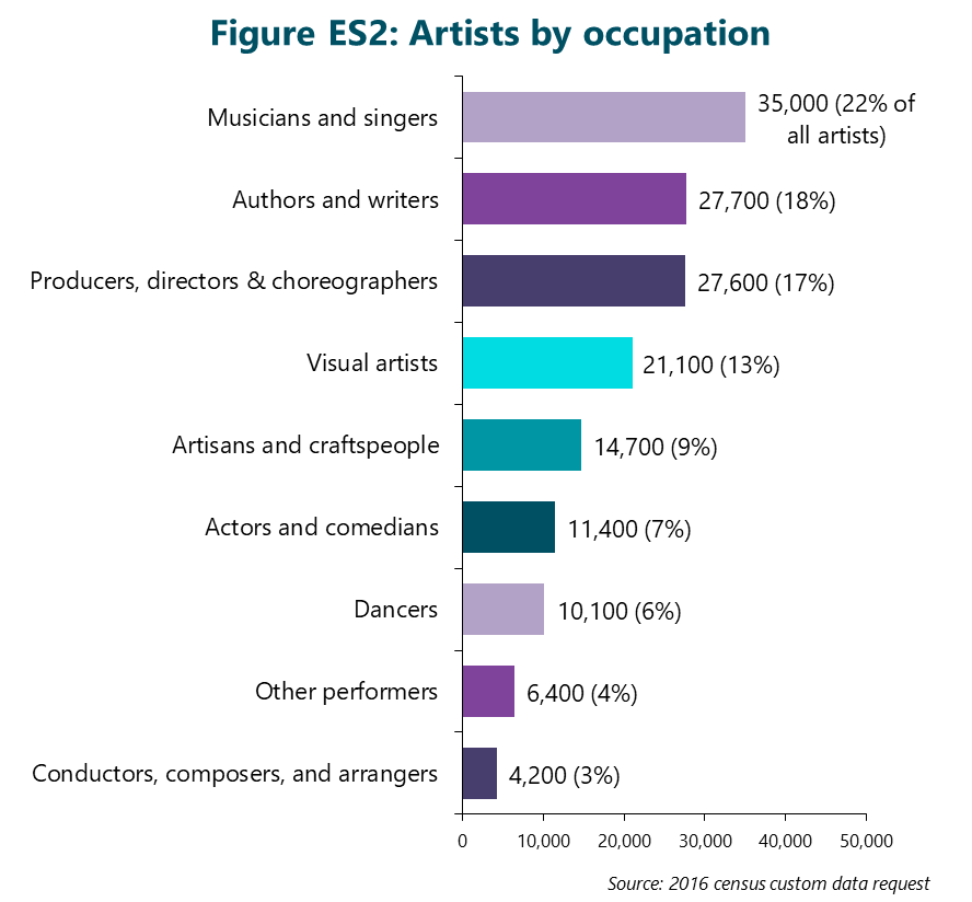Figure ES2: Artists by occupation